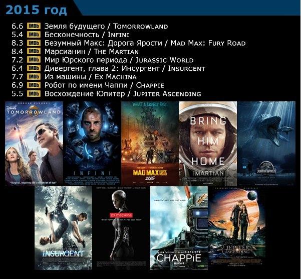 лучшие фильмы фантастика список 2010-2015 список